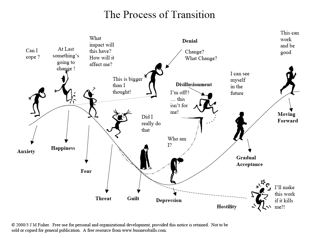 The Transition Curve - exemplifying my stay here in Santa Barbara (and my Cost Benefit course too actually, come to think of it)